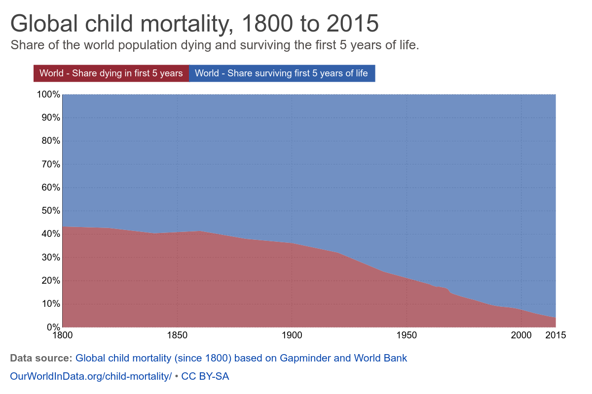Rückblick zwischen den Jahren: Diese Tabelle zeigt die Entwicklung der Kindersterblichkeit in den letzten 200 Jahren.(Quelle: Max Roser (2016) – 'A history of global living conditions in 5 charts'. Published online at: https://ourworldindata.org/a-history-of-global-living-conditions-in-5-charts/)